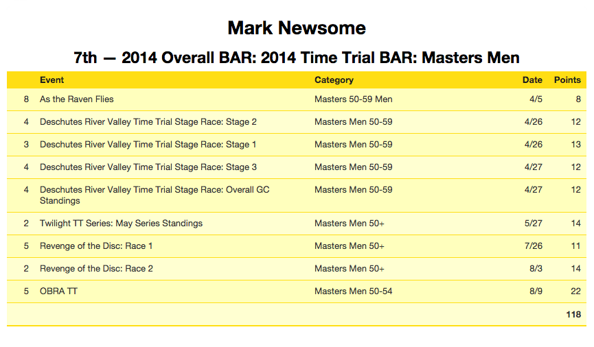 OBRA Masters TT points for 2014